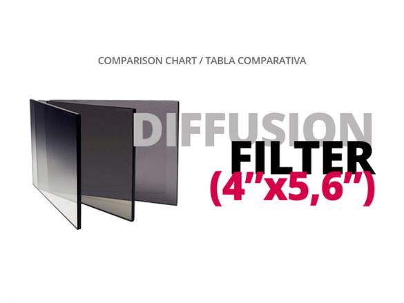 COMPARATIVA DIFFUSION FILTER COMPARISON CHART WELAB PLUS