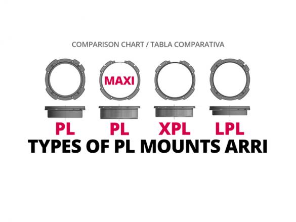 COMPARATIVA TYPES OF PL MOUNTS ARRI COMPARISON CHART WELAB PLUS