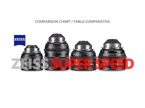 ZEISS SUPER SPEED COMPARISON CHART WELABPLUS