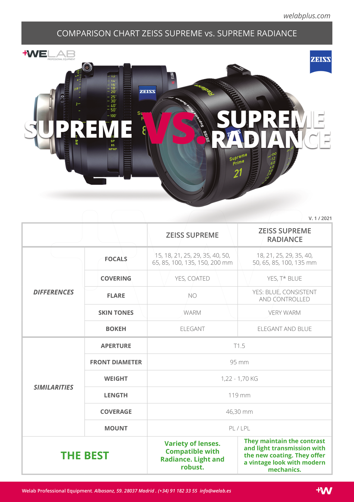 COMPARATIVA ZEISS SUPREME VS. SUPREME RADIANCE