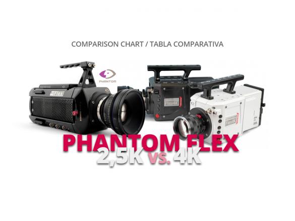 COMPARATIVA PHANTON FLEX 2.5K VS. 4K COMPARISON CHART WELAB PLUS