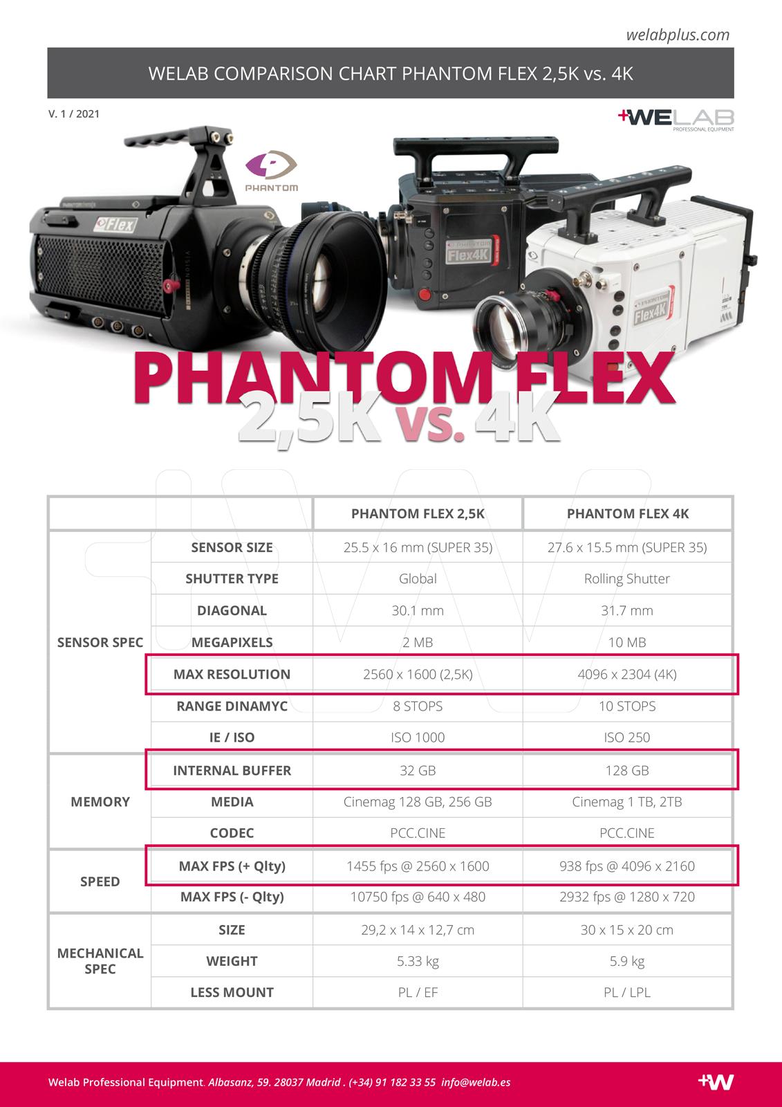 COMPARATIVA PHANTOM FLEX COMPARISON CHART WELAB PLUS