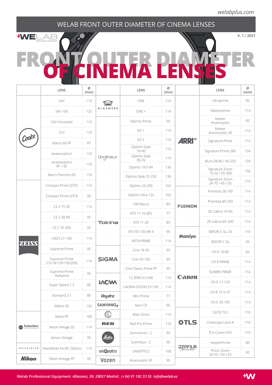 FRONT OUTER DIAMETER OF CINEMA LENSES COMPARISON WELAB PLUS